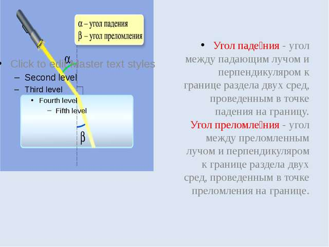 Угол паде́ния - угол между падающим лучом и перпендикуляром к границе раздел...