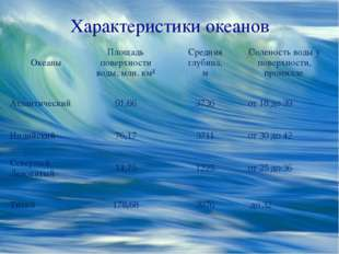 Характеристики океанов Океаны Площадь поверхности воды, млн. км² Средняя глуб