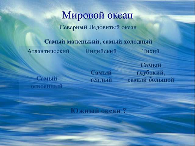 Мировой океан Самый освоенный Северный Ледовитый океан Самый маленький, самый...