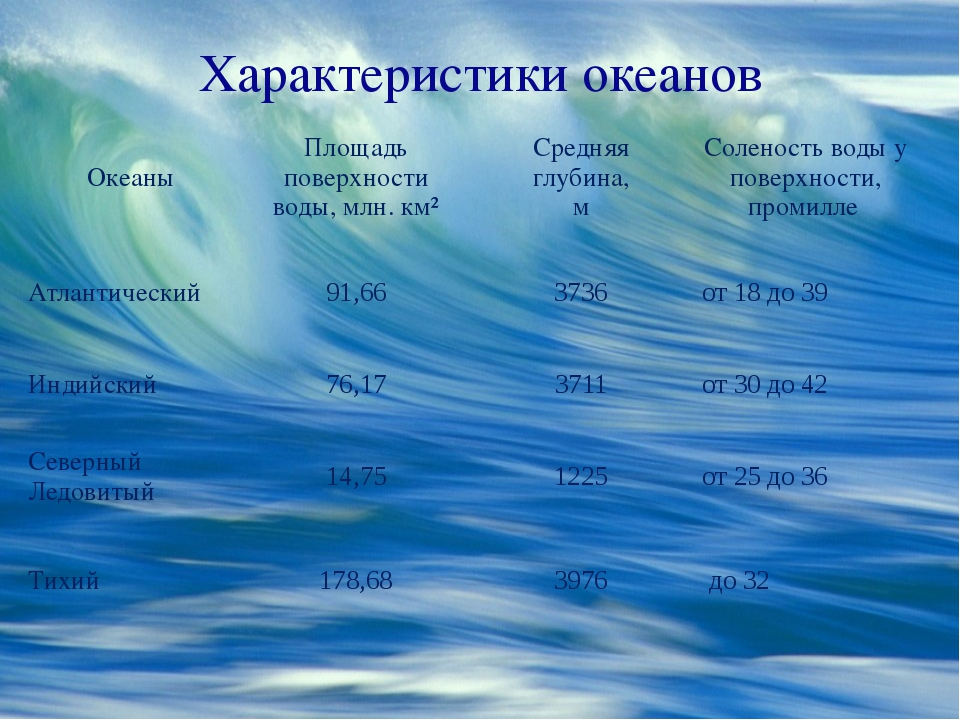 Характеристики океанов Океаны Площадь поверхности воды, млн. км² Средняя глуб...