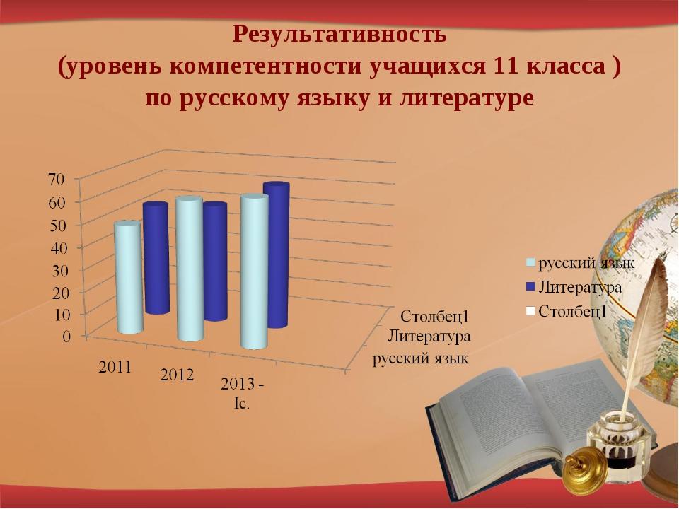 Результативность (уровень компетентности учащихся 11 класса ) по русскому язы...