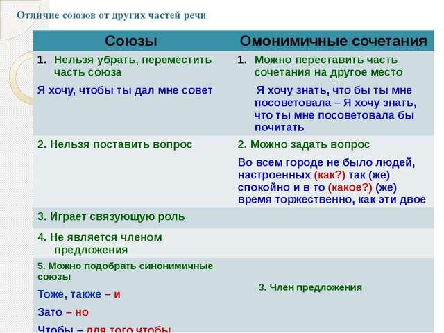 Отличие союзов от других частей речи 3. Член предложения Союзы Омонимичные со...