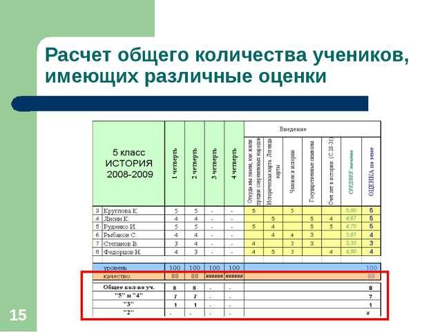 * Расчет общего количества учеников, имеющих различные оценки