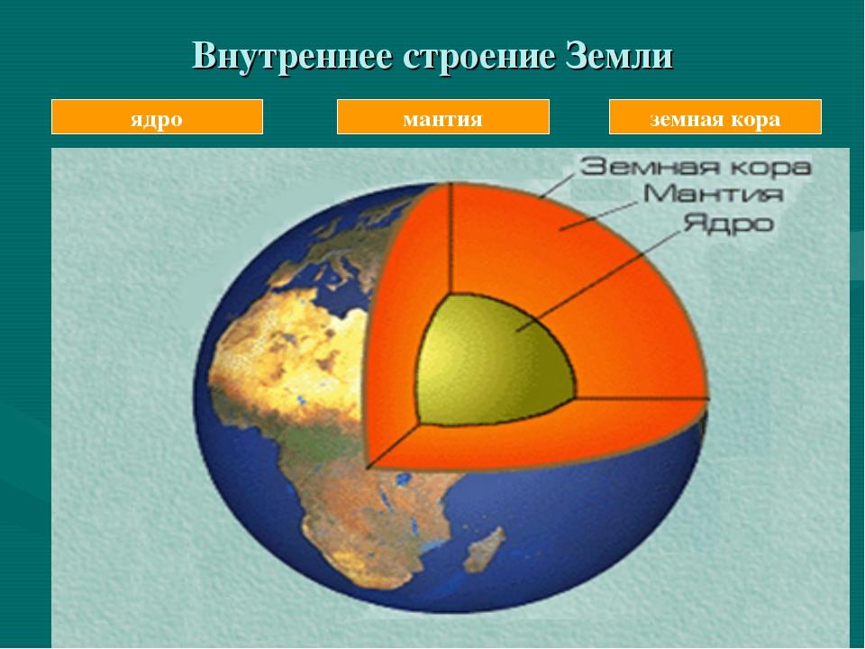 Внутреннее строение Земли мантия земная кора ядро