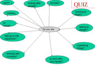 QUIZ Do you like to travel? talking to people? organising things? animals? to