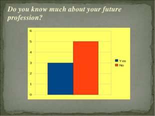 Do you know much about your future profession?
