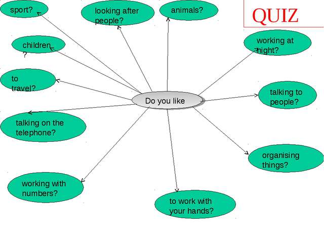 QUIZ Do you like to travel? talking to people? organising things? animals? to...