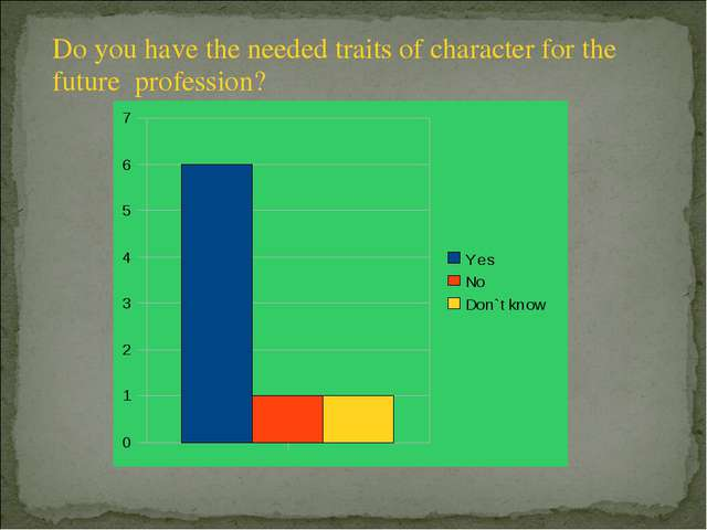 Do you have the needed traits of character for the future profession?
