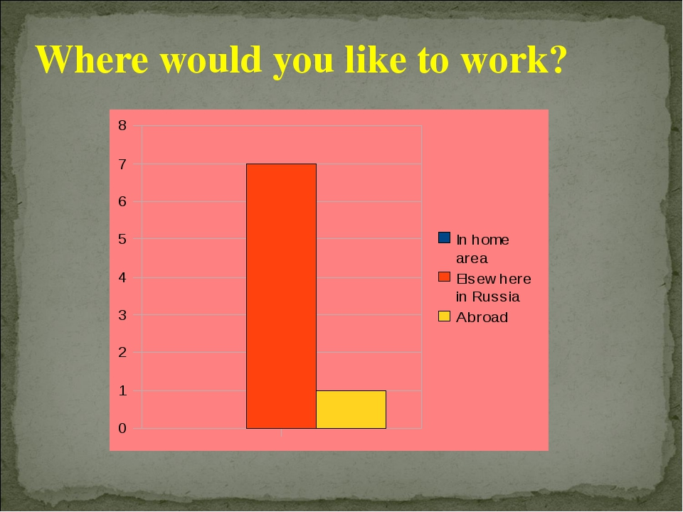 Where would you like to work?