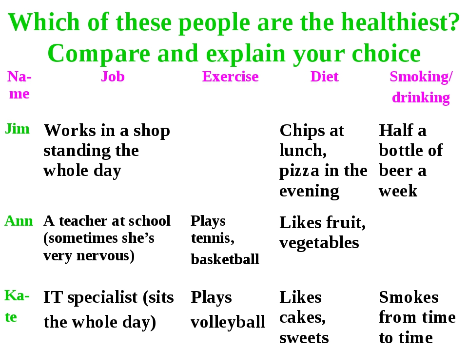 Which of these people are the healthiest? Compare and explain your choice Na-...