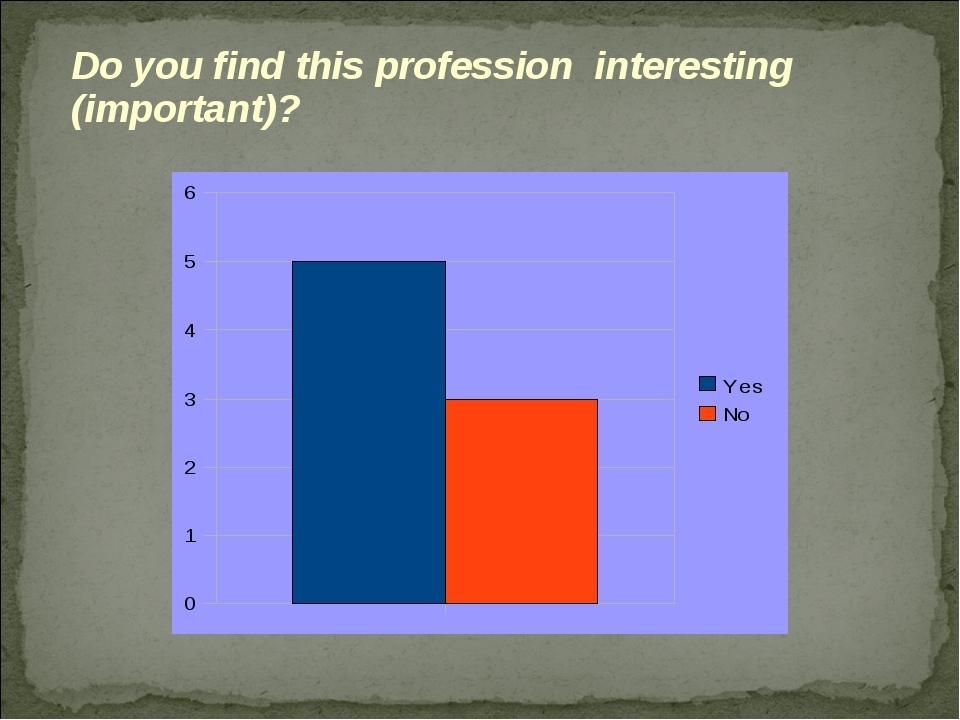 Do you find this profession interesting (important)?
