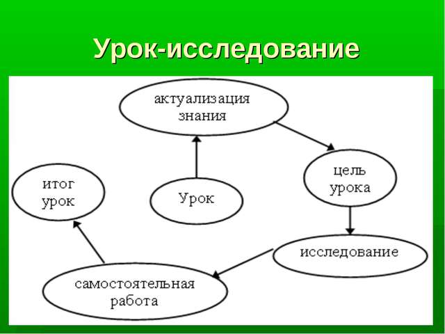 Урок-исследование