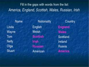 Fill in the gaps with words from the list: America, England, Scottish, Wales