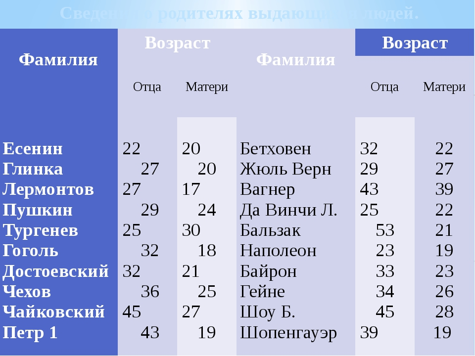 Сведения о родителях выдающихся людей.  Фамилия  Возраст  Фамилия Возраст...
