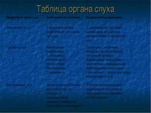 Таблица органа слуха Придатки и части уха.Особенности строения.Выполняемые