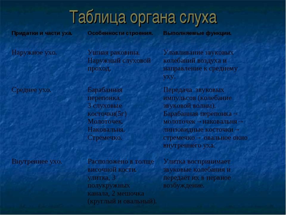 Таблица органа слуха Придатки и части уха.Особенности строения.Выполняемые...