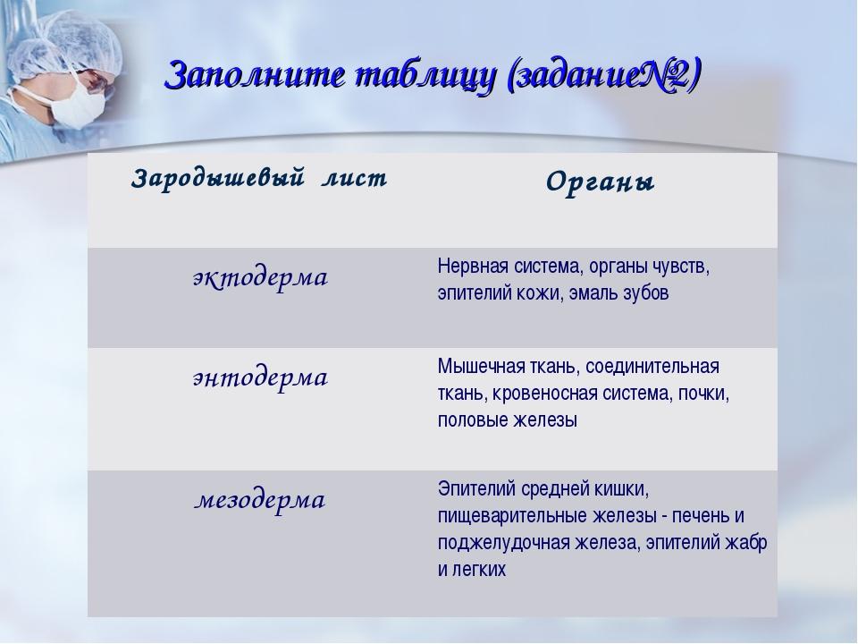 Заполните таблицу (задание№2) Зародышевый лист Органы эктодермаНервная сист...