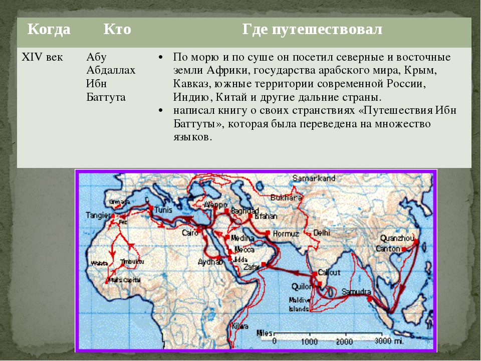 КогдаКтоГде путешествовал XIV векАбу Абдаллах Ибн БаттутаПо морю и по суш...