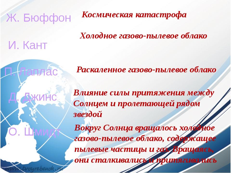 Ж. Бюффон И. Кант П. Лаплас Д. Джинс Космическая катастрофа Холодное газово-п...