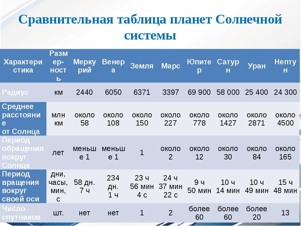 Сравнительная таблица планет Солнечной системы Характеристика Размер-ность Ме...