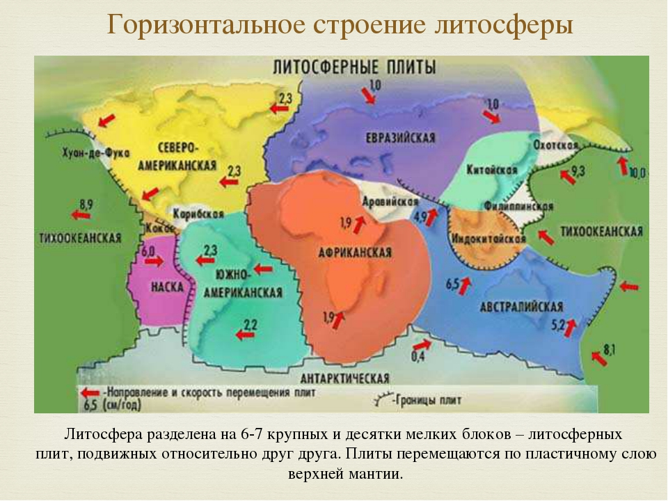 Горизонтальное строение литосферы Литосфера разделена на 6-7 крупных и десятк...
