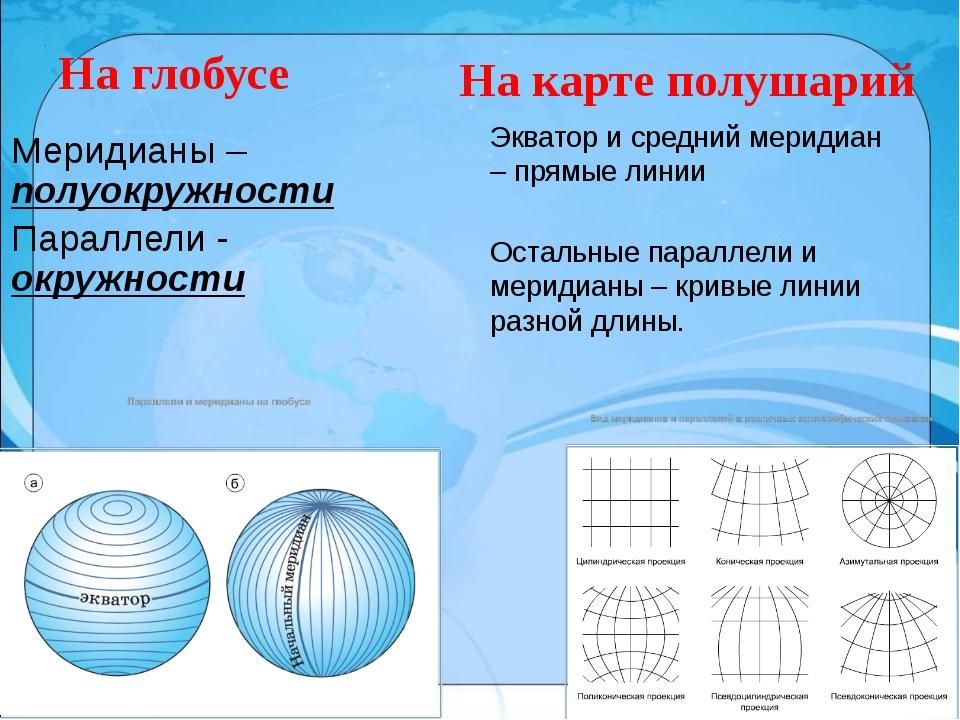 На глобусе Меридианы – полуокружности Параллели - окружности На карте полушар...