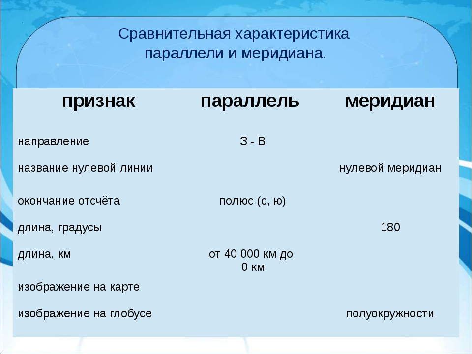 Сравнительная характеристика параллели и меридиана. признак параллель меридиа...