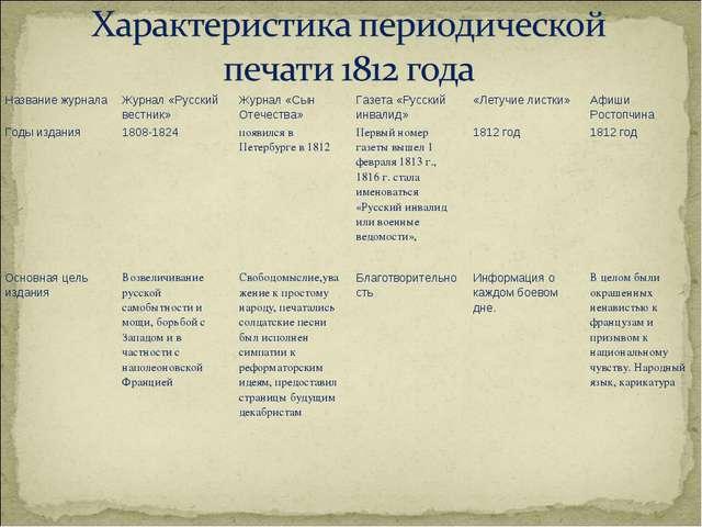 Название журналаЖурнал «Русский вестник»Журнал «Сын Отечества»Газета «Русс...
