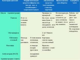Категории жителейМорфологические средства (формы мн. числа), пол- в комбинац