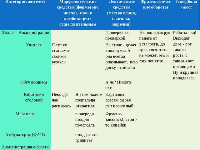Категории жителейМорфологические средства (формы мн. числа), пол- в комбинац...