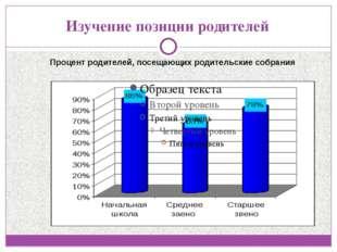 Изучение позиции родителей Процент родителей, посещающих родительские собрания