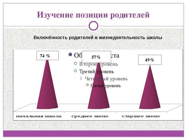 Изучение позиции родителей 74 %% 57% 49% Включённость родителей в жизнедеятел...