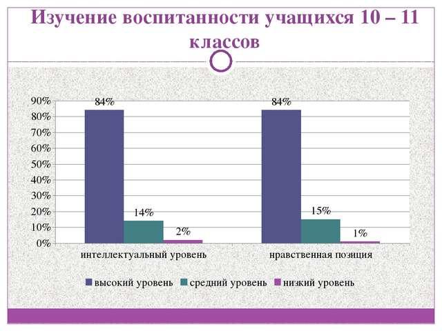 Изучение воспитанности учащихся 10 – 11 классов