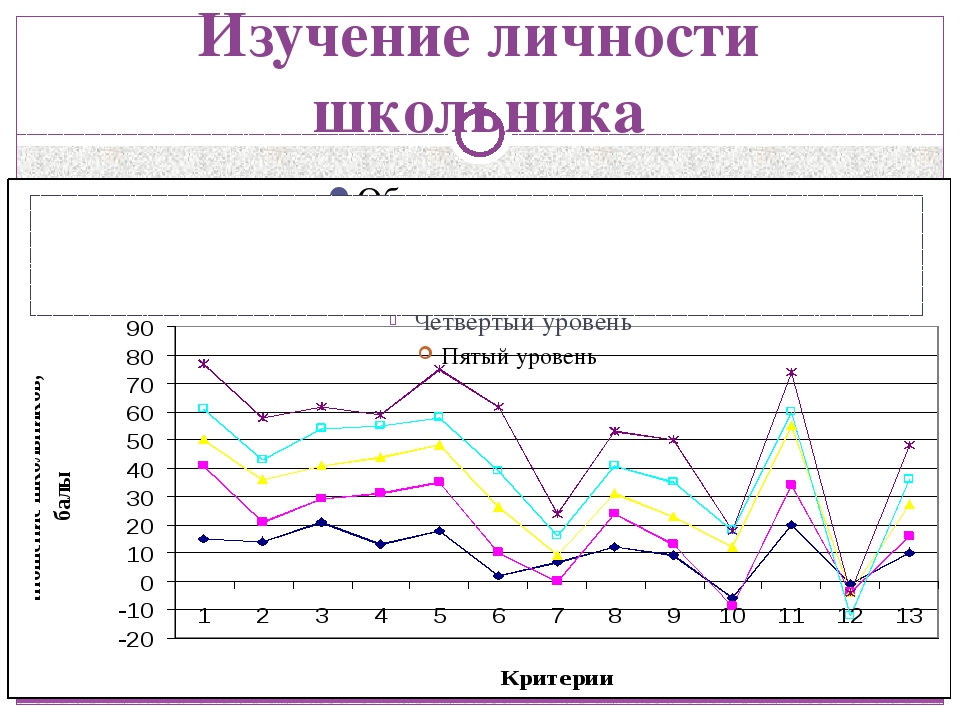 Изучение личности школьника Результаты изучения личностного роста учащихся