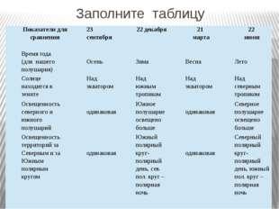 Заполните таблицу Показатели для сравнения 23 сентября 22 декабря 21 марта 22