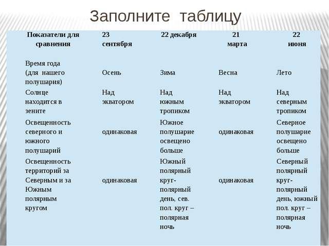 Заполните таблицу Показатели для сравнения 23 сентября 22 декабря 21 марта 22...