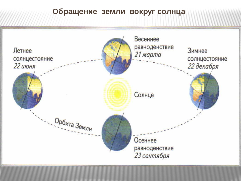 Обращение земли вокруг солнца