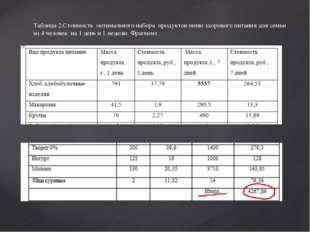. Таблица 2.Стоимость оптимального набора продуктов меню здорового питания дл