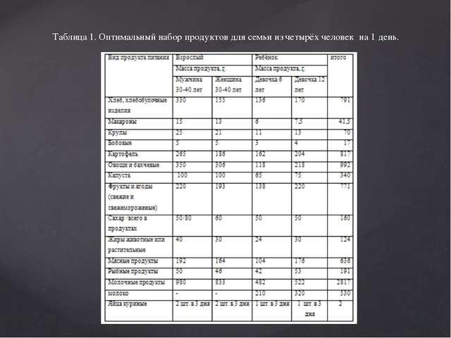Таблица 1. Оптимальный набор продуктов для семьи из четырёх человек на 1 день.