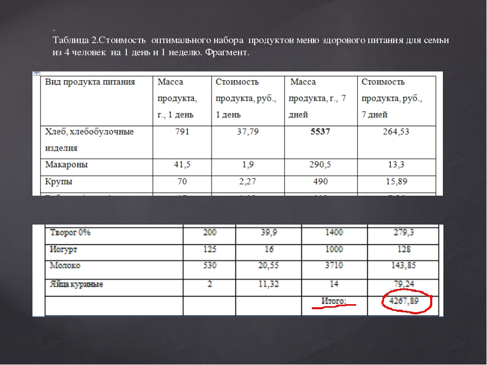 . Таблица 2.Стоимость оптимального набора продуктов меню здорового питания дл...