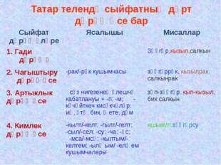 Татар телендә сыйфатның дүрт дәрәҗәсе бар Сыйфат дәрәҗәләре Ясалышы Мисаллар