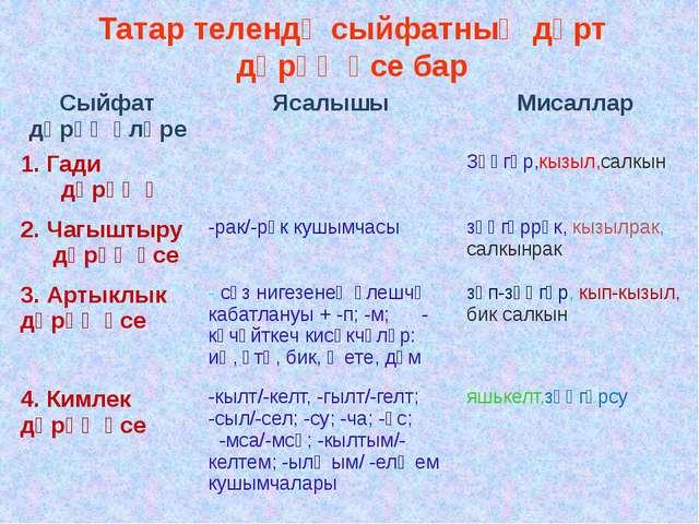Татар телендә сыйфатның дүрт дәрәҗәсе бар Сыйфат дәрәҗәләре Ясалышы Мисаллар...