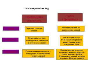 Условия развития УУД цель методика текст Передача готовых знаний Объяснить в
