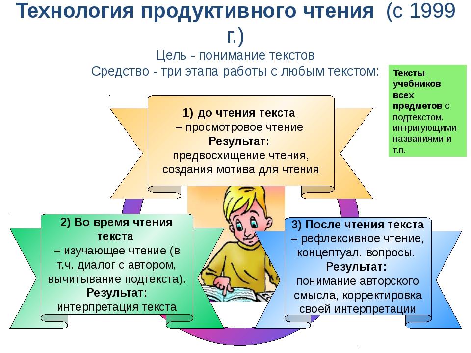 3) После чтения текста – рефлексивное чтение, концептуал. вопросы. Результат...