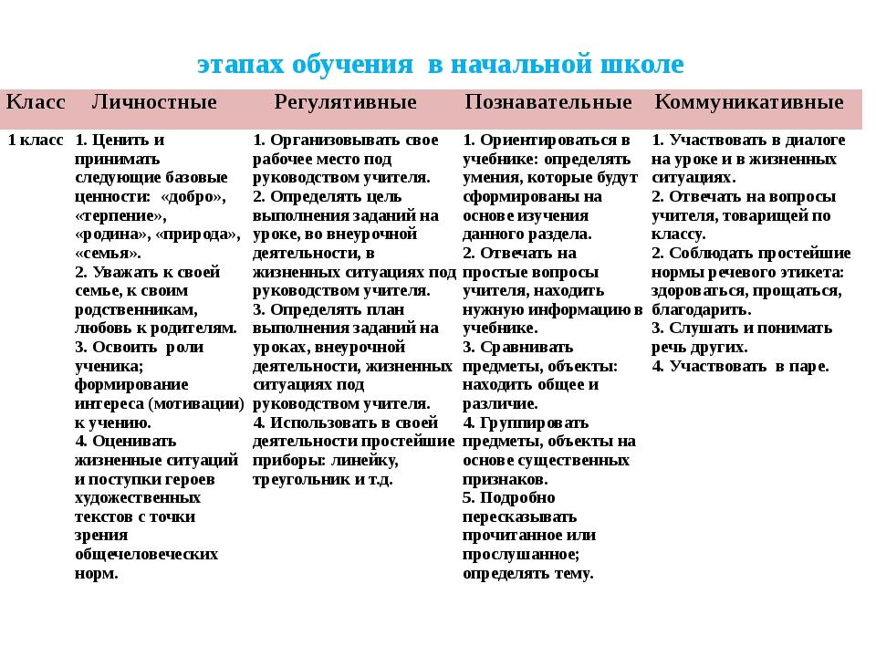 Характеристика результатов формирования УУД на разных этапах обучения в начал...