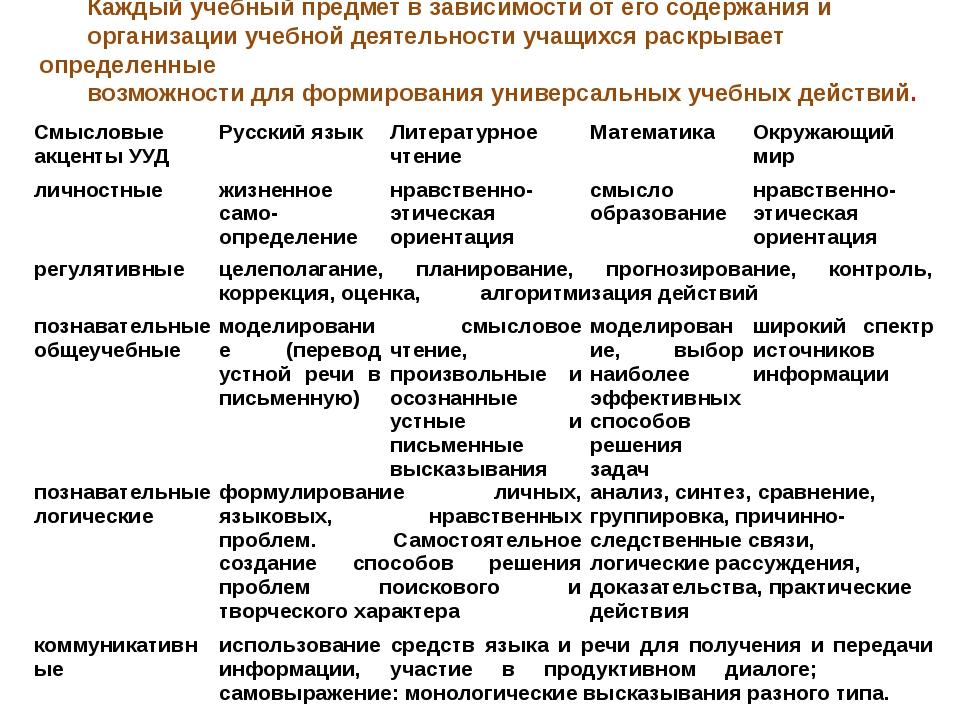 Каждый учебный предмет в зависимости от его содержания и организации учебной...