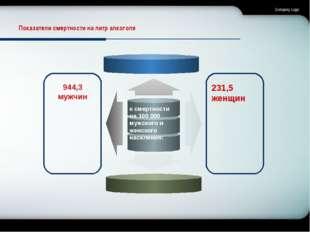 Company Logo Показатели смертности на литр алкоголя к смертности на 100000 м