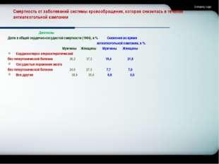 Смертность от заболеваний системы кровообращения, которая снизилась в течение