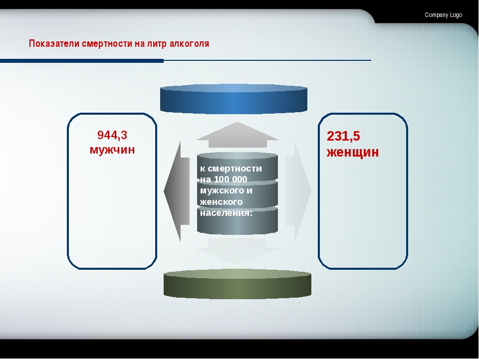 Company Logo Показатели смертности на литр алкоголя к смертности на 100000 м...