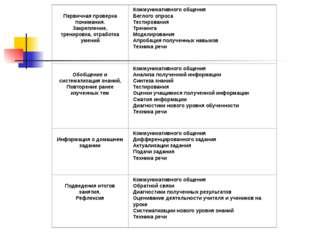 Сравнение целей деятельности учителя при организации традиционного и личност